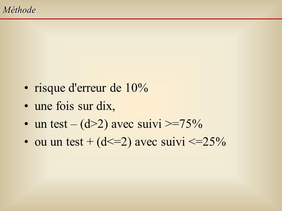 risque d erreur de 10% une fois sur dix, un test – (d>2) avec suivi >=75% ou un test + (d<=2) avec suivi <=25% Méthode