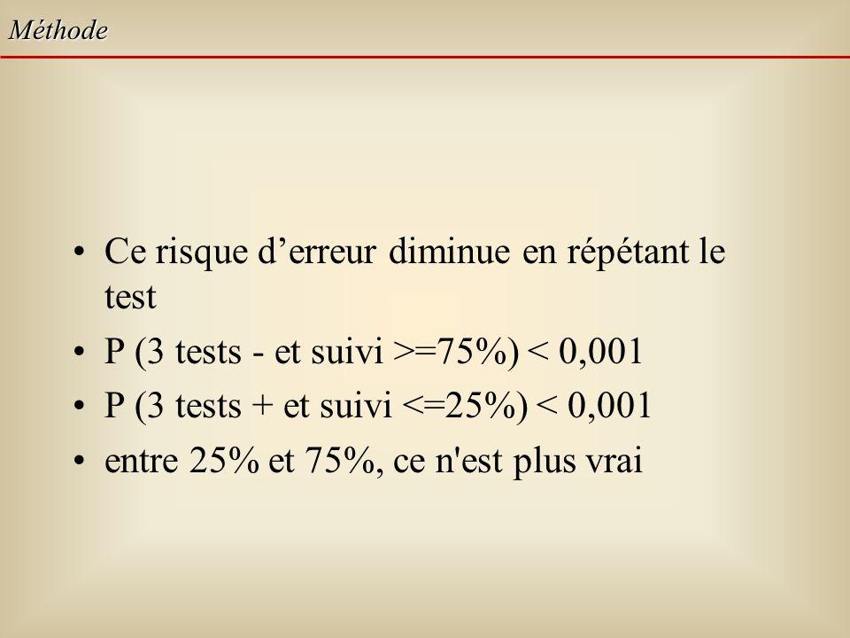 Ce risque derreur diminue en répétant le test P (3 tests - et suivi >=75%) < 0,001 P (3 tests + et suivi <=25%) < 0,001 entre 25% et 75%, ce n est plus vrai Méthode