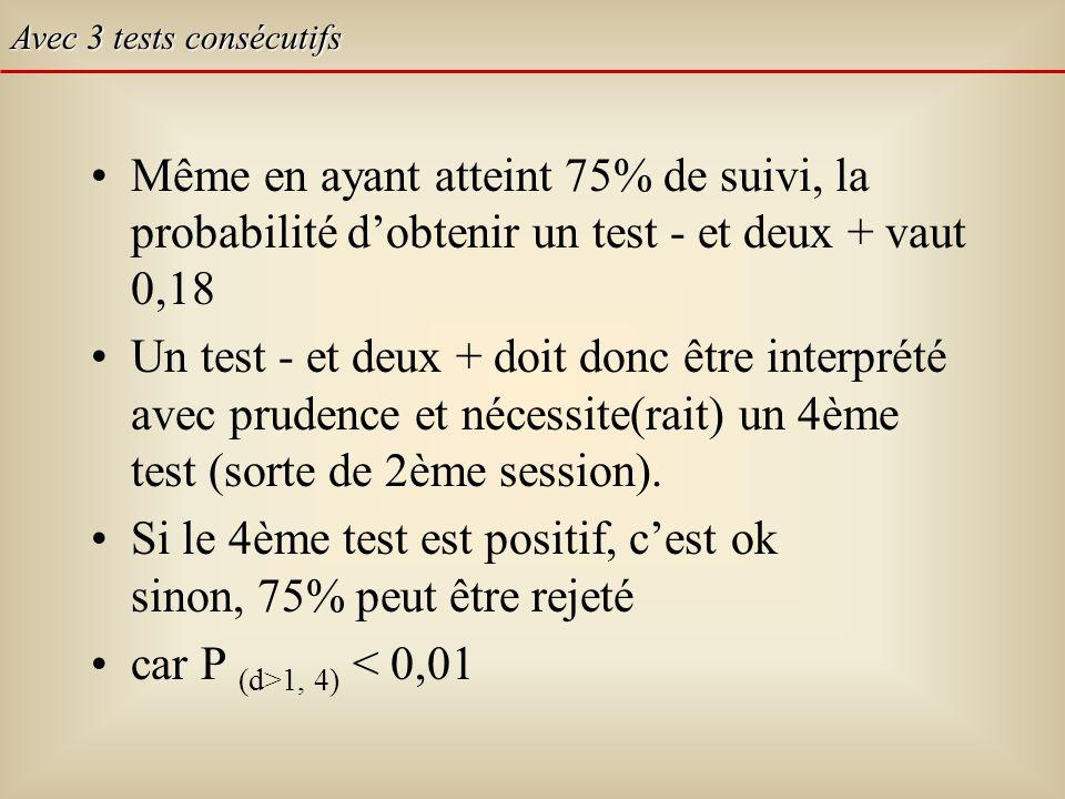 Même en ayant atteint 75% de suivi, la probabilité dobtenir un test - et deux + vaut 0,18 Un test - et deux + doit donc être interprété avec prudence et nécessite(rait) un 4ème test (sorte de 2ème session).