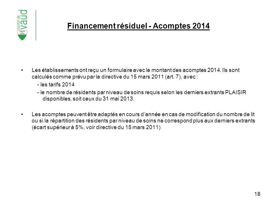 18 Financement résiduel - Acomptes 2014 Les établissements ont reçu un formulaire avec le montant des acomptes 2014. Ils sont calculés comme prévu par
