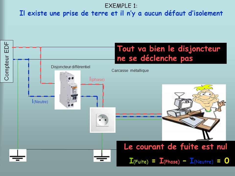 terre Disjoncteur différentiel Compteur EDF EXEMPLE 2: Il existe une prise de terre et il y a un défaut disolement I (phase) I (Neutre) I (Fuite) Le courant de fuite est non nul I (Fuite) = I (Phase) – I (Neutre) > 0 le disjoncteur se déclenche Carcasse métallique
