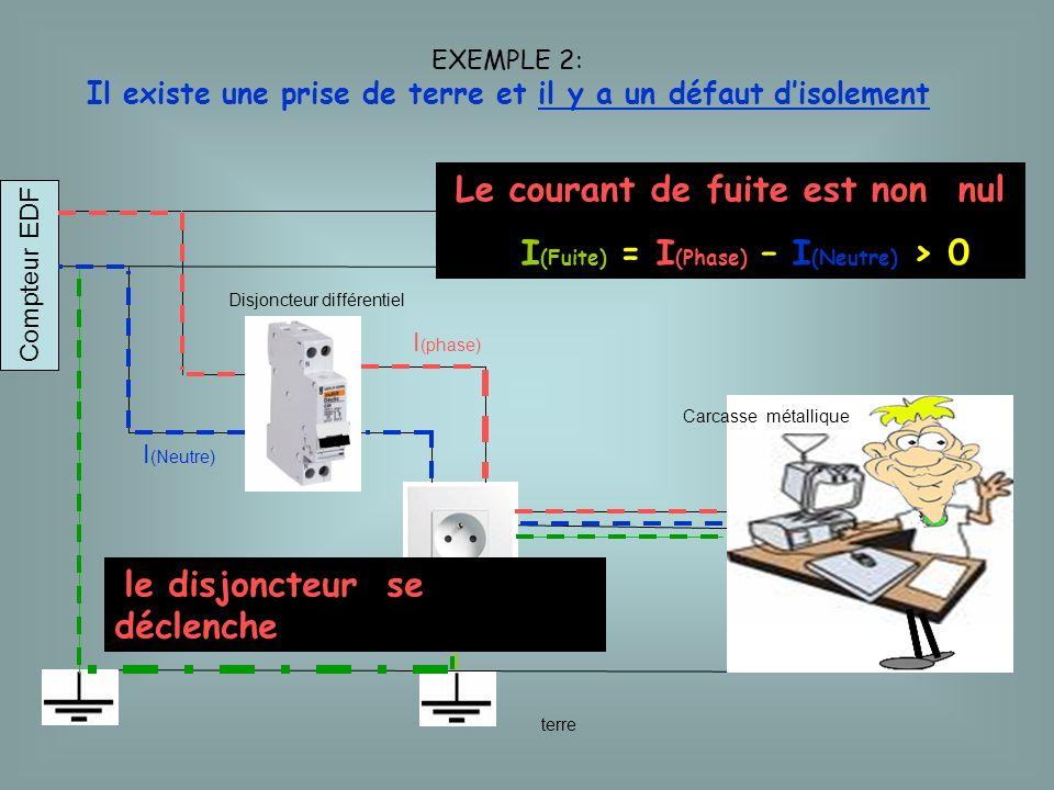 terre Disjoncteur différentiel Compteur EDF Exemple 3: Il nexiste pas de prise te terre et il y a un défaut disolement Le courant de fuite est non nul I (Fuite) = I (Phase) – I (Neutre) > 0 le disjoncteur ne se déclenche pas Carcasse métallique