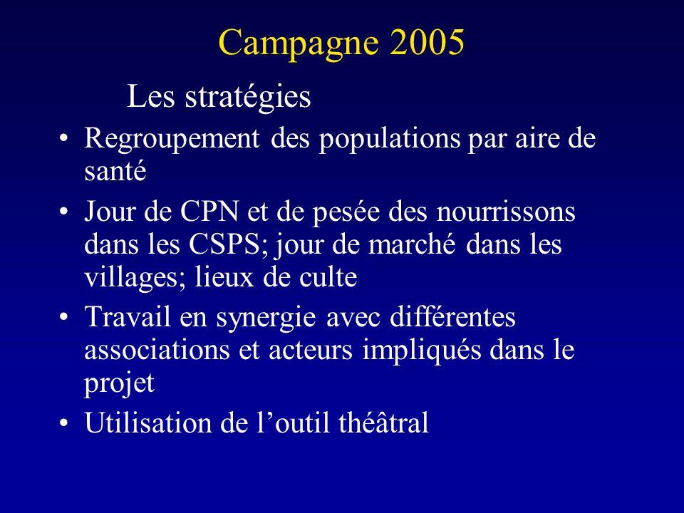 Campagne 2005 Les stratégies Regroupement des populations par aire de santé Jour de CPN et de pesée des nourrissons dans les CSPS; jour de marché dans