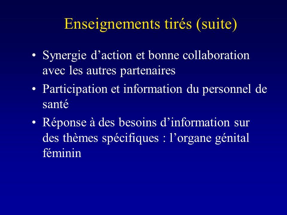 Enseignements tirés (suite) Synergie daction et bonne collaboration avec les autres partenaires Participation et information du personnel de santé Réponse à des besoins dinformation sur des thèmes spécifiques : lorgane génital féminin
