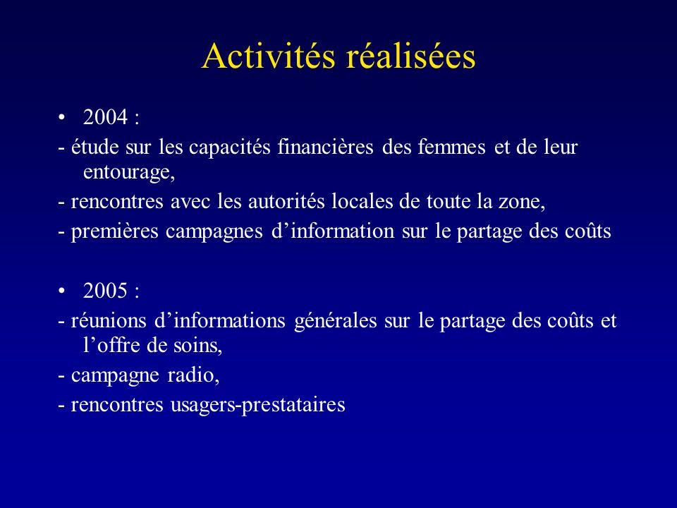 Activités réalisées 2004 : - étude sur les capacités financières des femmes et de leur entourage, - rencontres avec les autorités locales de toute la