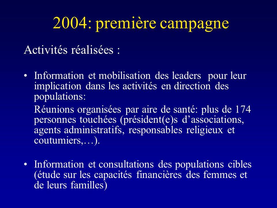 2004: première campagne Activités réalisées : Information et mobilisation des leaders pour leur implication dans les activités en direction des populations: Réunions organisées par aire de santé: plus de 174 personnes touchées (président(e)s dassociations, agents administratifs, responsables religieux et coutumiers,…).
