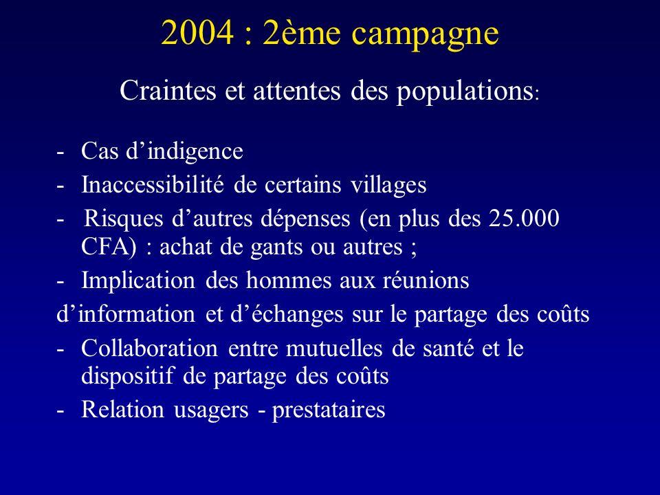 2004 : 2ème campagne Craintes et attentes des populations : -Cas dindigence -Inaccessibilité de certains villages - Risques dautres dépenses (en plus