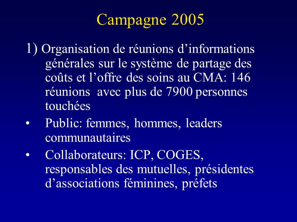 Campagne 2005 1) Organisation de réunions dinformations générales sur le système de partage des coûts et loffre des soins au CMA: 146 réunions avec pl