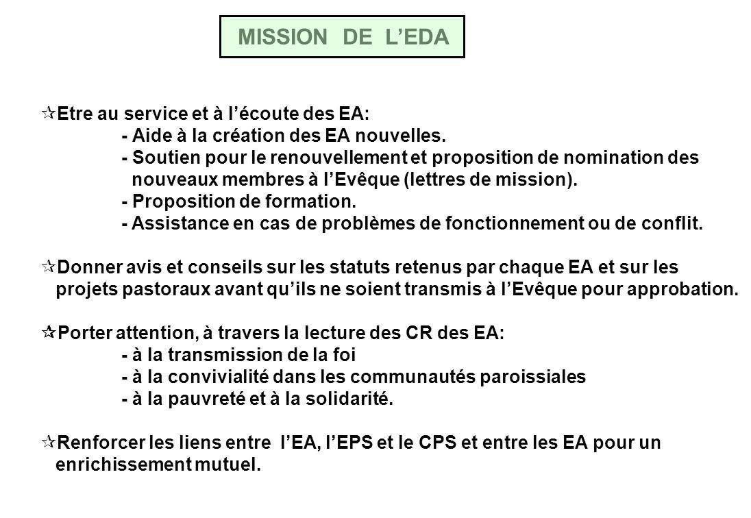 MISSION DE LEDA Etre au service et à lécoute des EA: - Aide à la création des EA nouvelles.