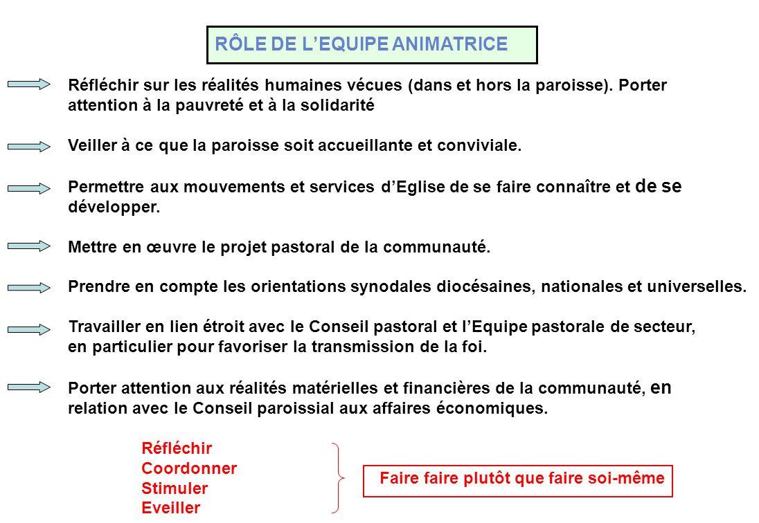 FONCTIONNEMENT DE LEQUIPE ANIMATRICE LEquipe Animatrice se dote de statuts qui ont été approuvés par lEvêque.