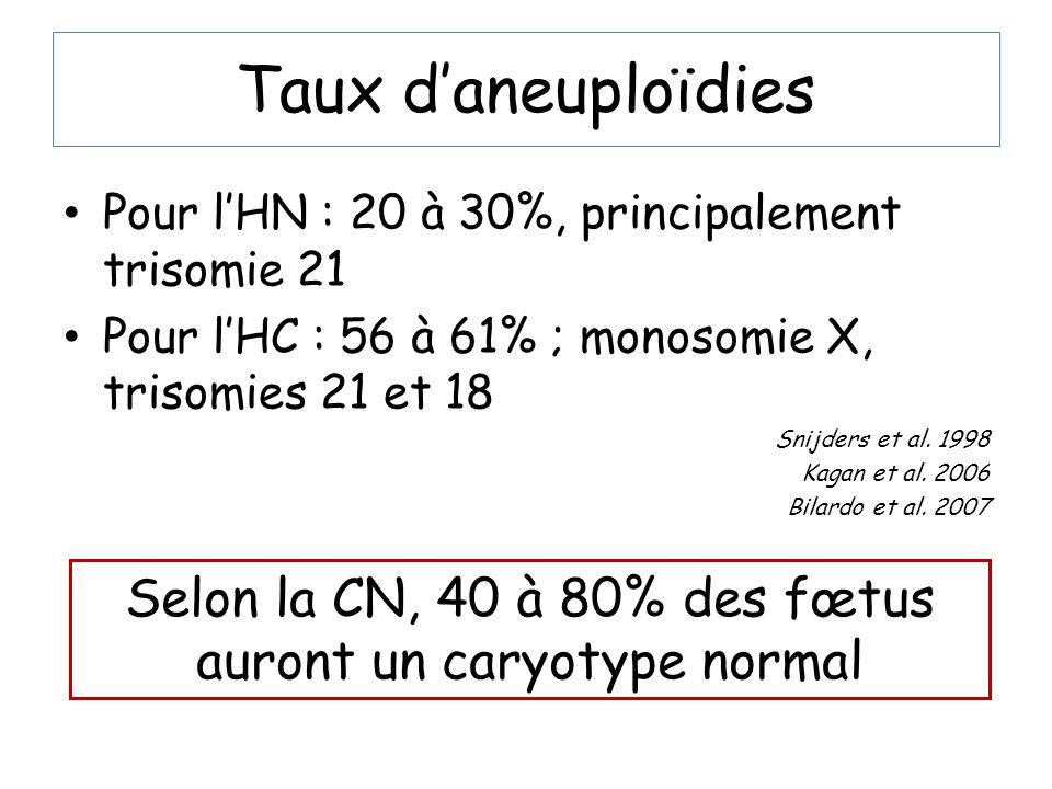 Taux daneuploïdies Pour lHN : 20 à 30%, principalement trisomie 21 Pour lHC : 56 à 61% ; monosomie X, trisomies 21 et 18 Snijders et al. 1998 Kagan et