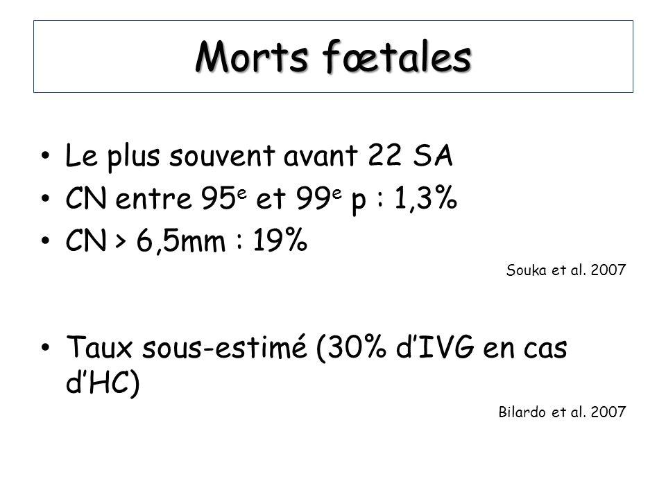 Morts fœtales Le plus souvent avant 22 SA CN entre 95 e et 99 e p : 1,3% CN > 6,5mm : 19% Souka et al. 2007 Taux sous-estimé (30% dIVG en cas dHC) Bil