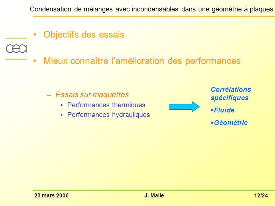 12/2423 mars 2006J. Malle Condensation de mélanges avec incondensables dans une géométrie à plaques Objectifs des essais Mieux connaître lamélioration