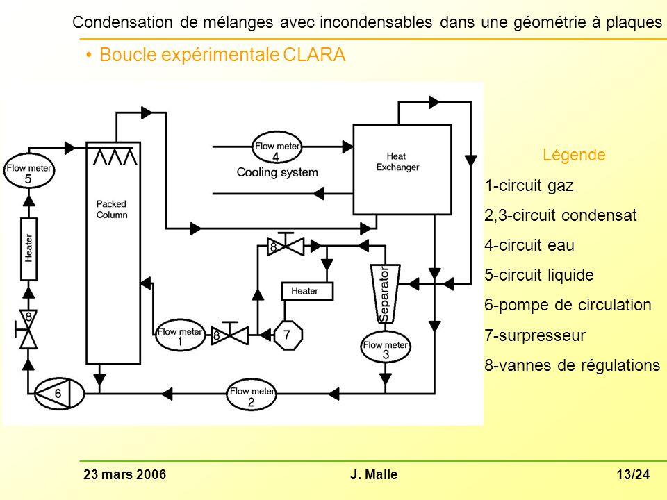 13/2423 mars 2006J. Malle Condensation de mélanges avec incondensables dans une géométrie à plaques Boucle expérimentale CLARA Légende 1-circuit gaz 2