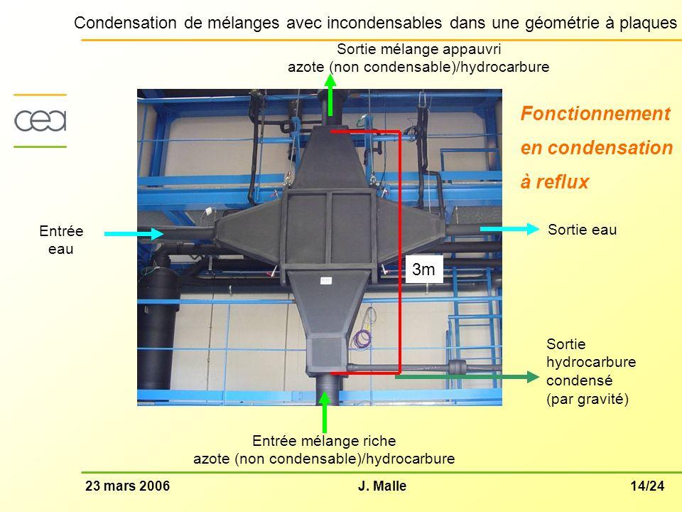 14/2423 mars 2006J. Malle Condensation de mélanges avec incondensables dans une géométrie à plaques Fonctionnement en condensation à reflux Sortie eau