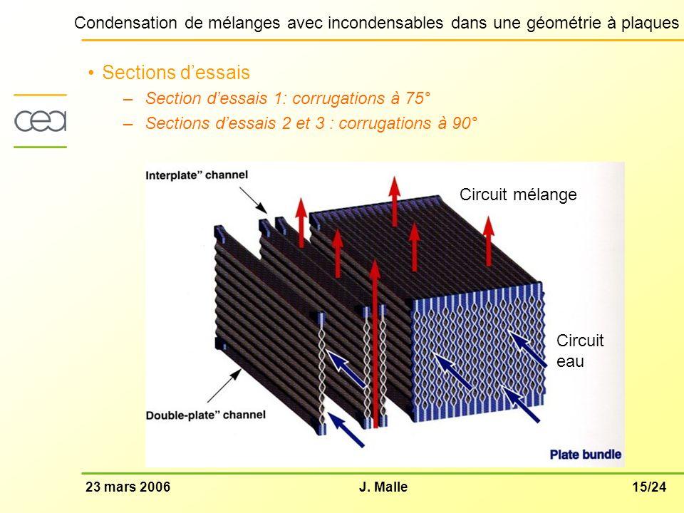 15/2423 mars 2006J. Malle Condensation de mélanges avec incondensables dans une géométrie à plaques Sections dessais –Section dessais 1: corrugations