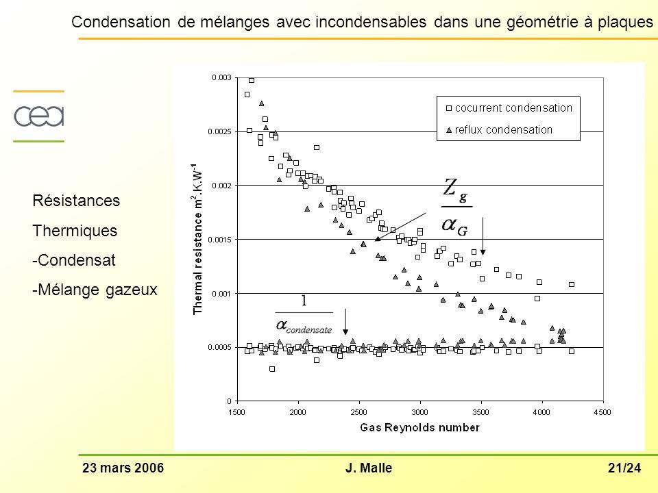21/2423 mars 2006J. Malle Condensation de mélanges avec incondensables dans une géométrie à plaques Résistances Thermiques -Condensat -Mélange gazeux
