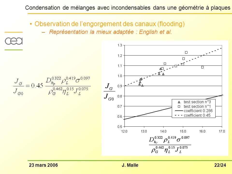 22/2423 mars 2006J. Malle Condensation de mélanges avec incondensables dans une géométrie à plaques Observation de lengorgement des canaux (flooding)