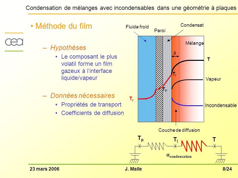 8/2423 mars 2006J. Malle Condensation de mélanges avec incondensables dans une géométrie à plaques Méthode du film –Hypothèses Le composant le plus vo
