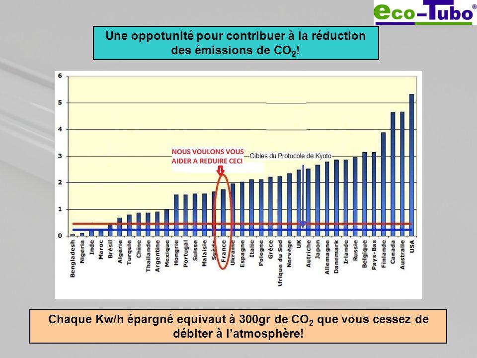 Une oppotunité pour contribuer à la réduction des émissions de CO 2 ! Chaque Kw/h épargné equivaut à 300gr de CO 2 que vous cessez de débiter à latmos