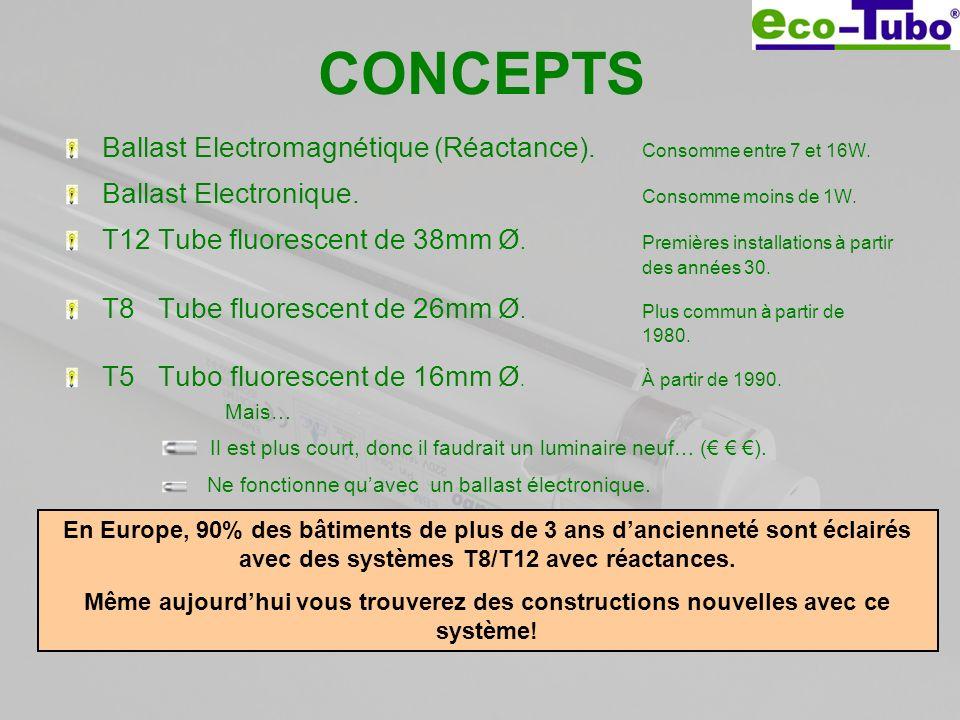 CONCEPTS Ballast Electromagnétique (Réactance). Consomme entre 7 et 16W. Ballast Electronique. Consomme moins de 1W. T12 Tube fluorescent de 38mm Ø. P