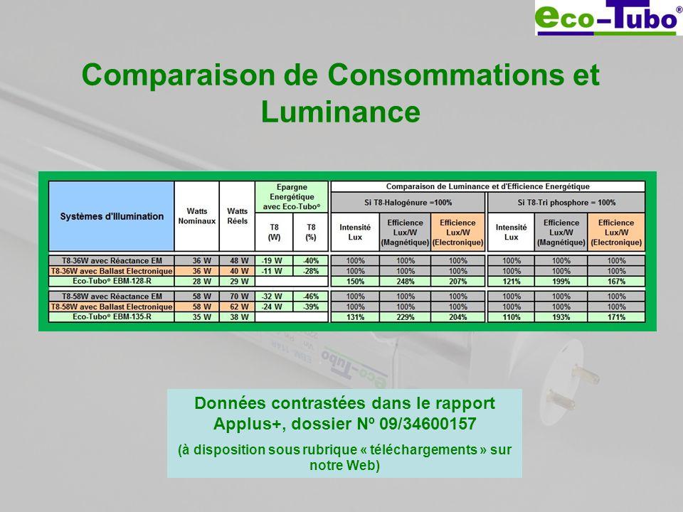 Comparaison de Consommations et Luminance Données contrastées dans le rapport Applus+, dossier Nº 09/34600157 (à disposition sous rubrique « télécharg