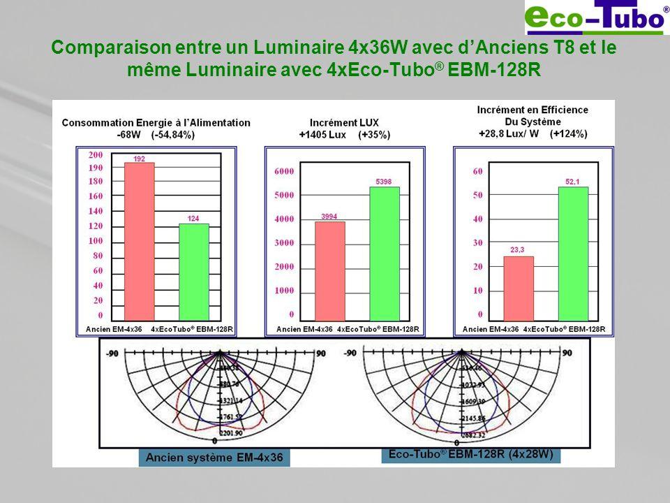 Comparaison entre un Luminaire 4x36W avec dAnciens T8 et le même Luminaire avec 4xEco-Tubo ® EBM-128R