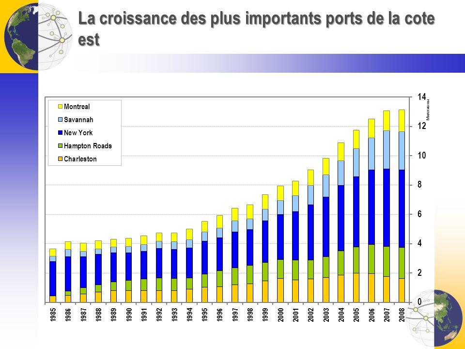 La croissance des plus importants ports de la cote est