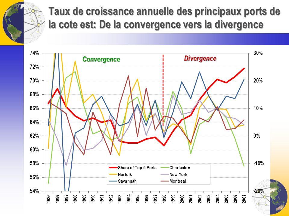 Taux de croissance annuelle des principaux ports de la cote est: De la convergence vers la divergence Convergence Divergence
