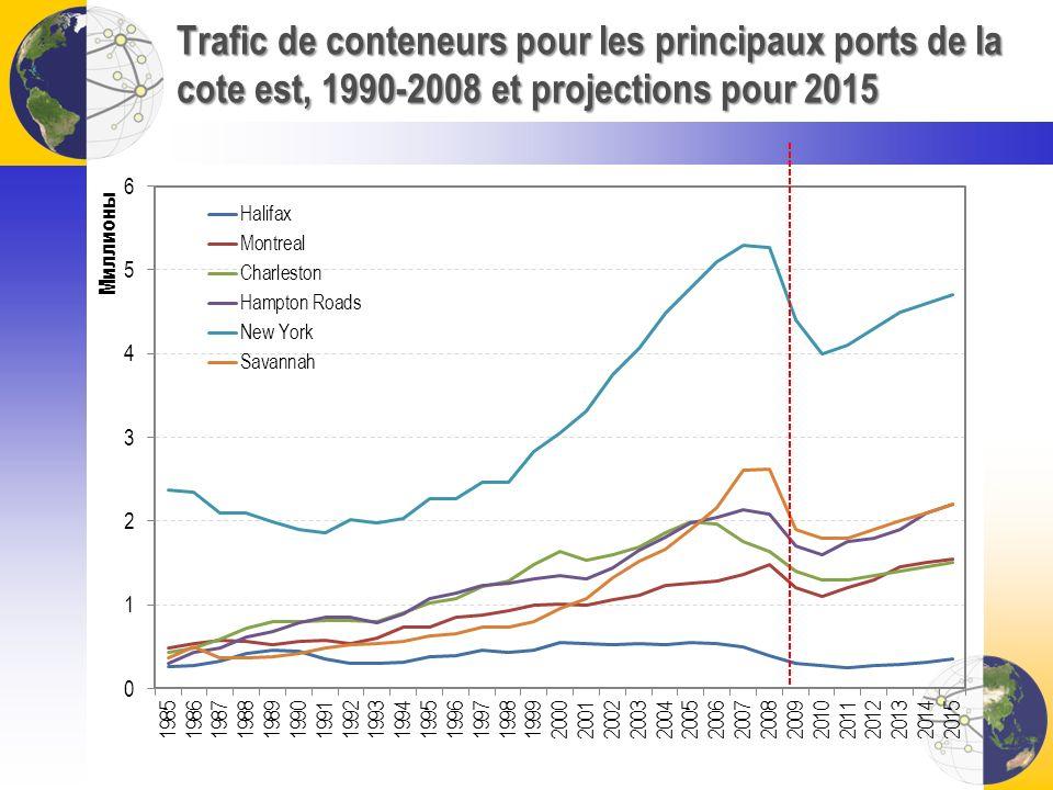 Trafic de conteneurs pour les principaux ports de la cote est, 1990-2008 et projections pour 2015
