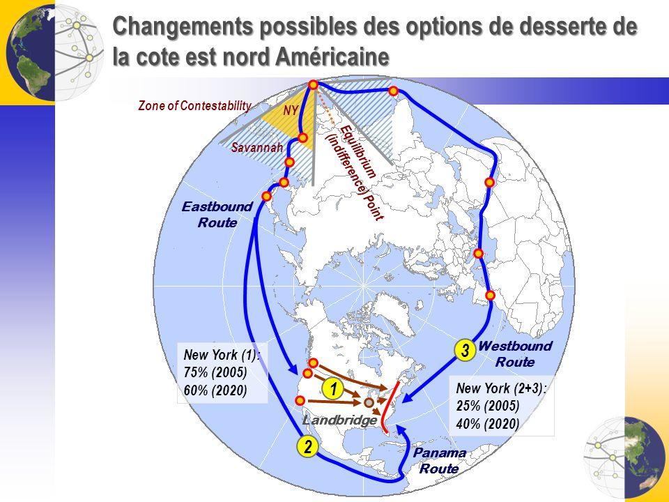 Changements possibles des options de desserte de la cote est nord Américaine Landbridge Westbound Route Eastbound Route Zone of Contestability Equilib