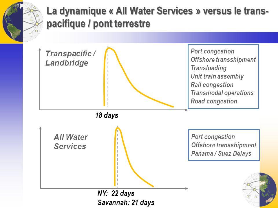 La dynamique « All Water Services » versus le trans- pacifique / pont terrestre 18 days NY: 22 days Savannah: 21 days Port congestion Offshore transsh