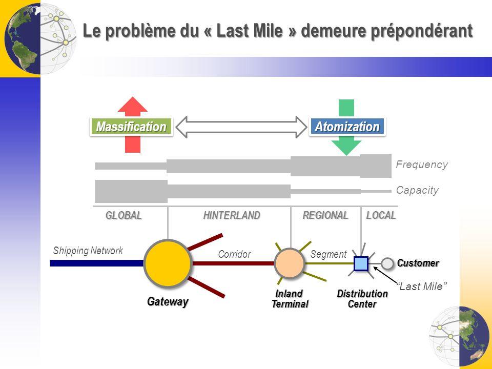 Le problème du « Last Mile » demeure prépondérant Gateway Inland Terminal DistributionCenter Capacity Frequency Corridor Customer Last Mile Segment GL