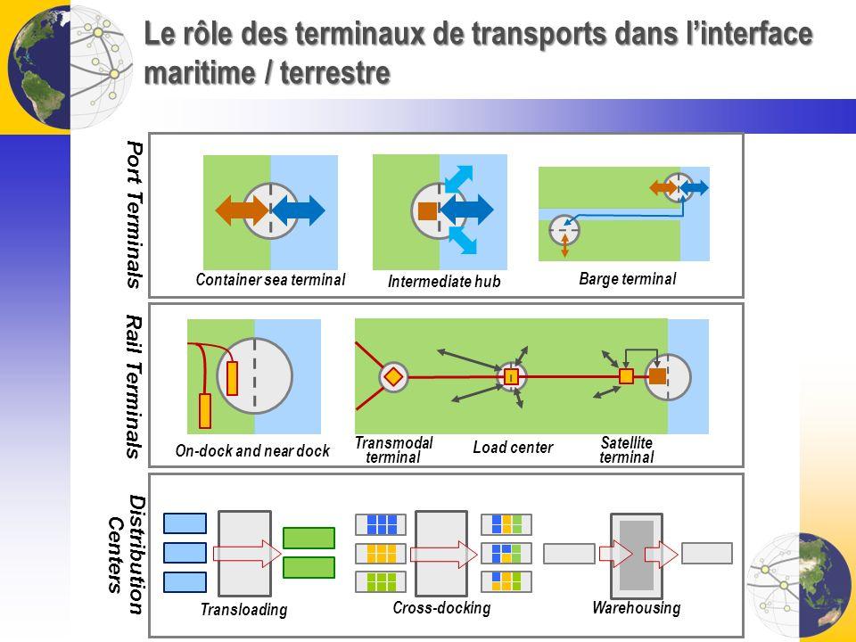 Le rôle des terminaux de transports dans linterface maritime / terrestre Port Terminals Rail Terminals Distribution Centers Container sea terminal Int