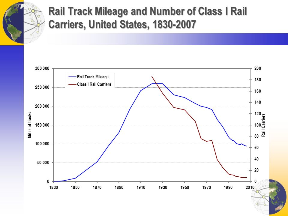 Rail Track Mileage and Number of Class I Rail Carriers, United States, 1830-2007