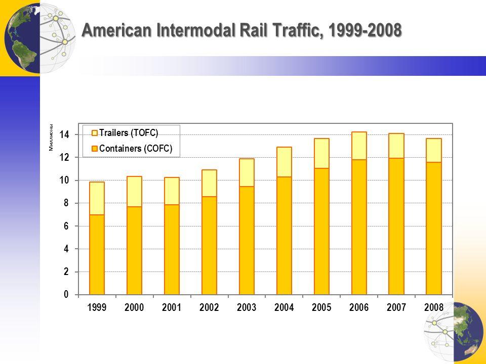American Intermodal Rail Traffic, 1999-2008