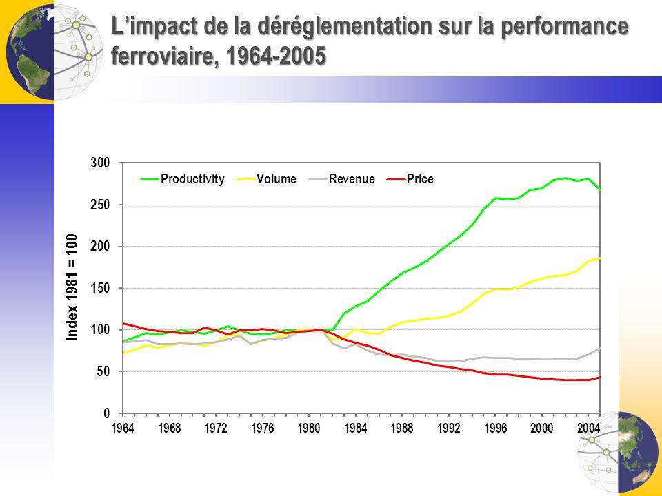 Limpact de la déréglementation sur la performance ferroviaire, 1964-2005