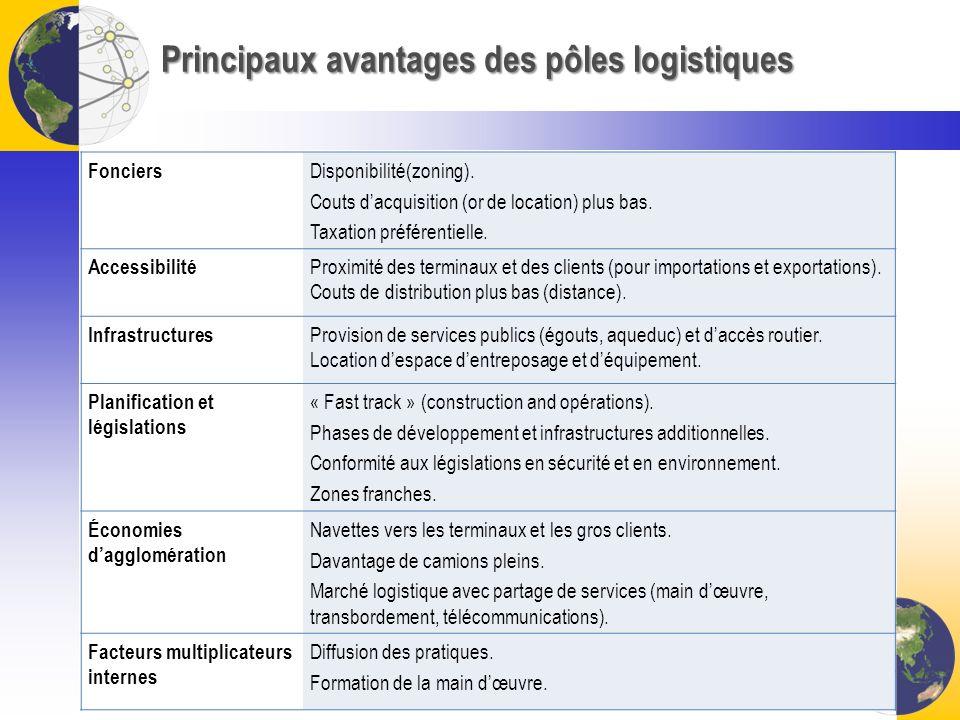 Principaux avantages des pôles logistiques Fonciers Disponibilité(zoning). Couts dacquisition (or de location) plus bas. Taxation préférentielle. Acce