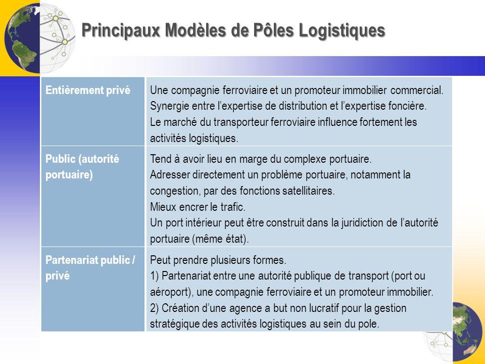 Principaux Modèles de Pôles Logistiques Entièrement privé Une compagnie ferroviaire et un promoteur immobilier commercial. Synergie entre lexpertise d