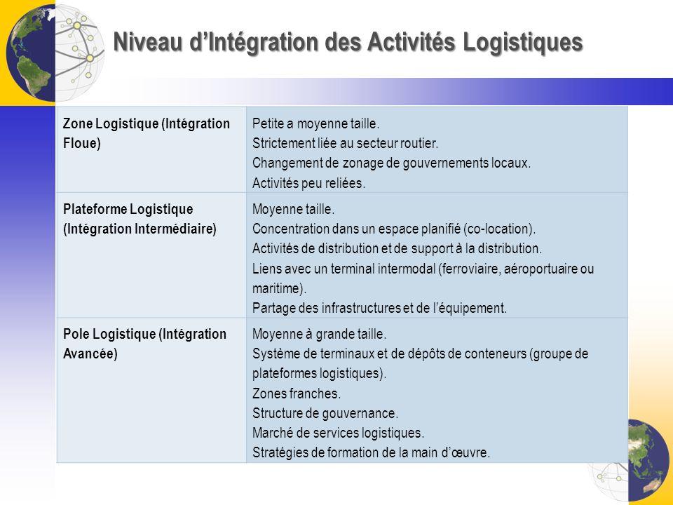 Niveau dIntégration des Activités Logistiques Zone Logistique (Intégration Floue) Petite a moyenne taille. Strictement liée au secteur routier. Change