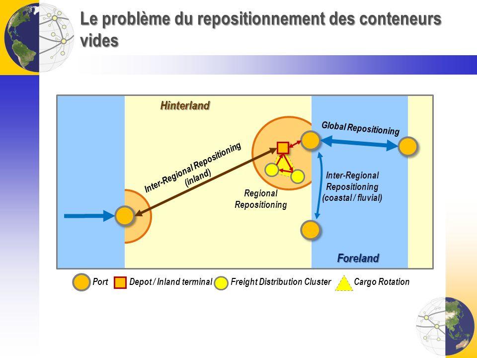 Le problème du repositionnement des conteneurs vides Hinterland Foreland Inter-Regional Repositioning (inland) Global Repositioning Inter-Regional Rep