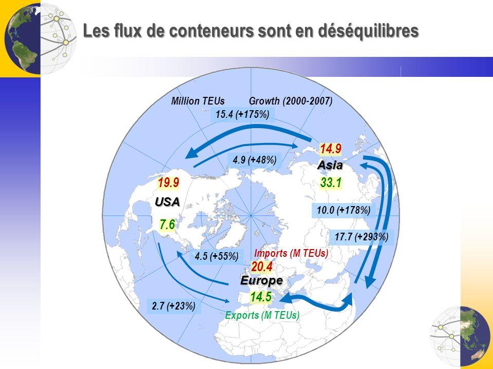 Les flux de conteneurs sont en déséquilibres USA 7.6 Asia 33.1 14.5 19.9 20.4 14.9 Europe 15.4 (+175%) 4.9 (+48%) Million TEUsGrowth (2000-2007) Impor