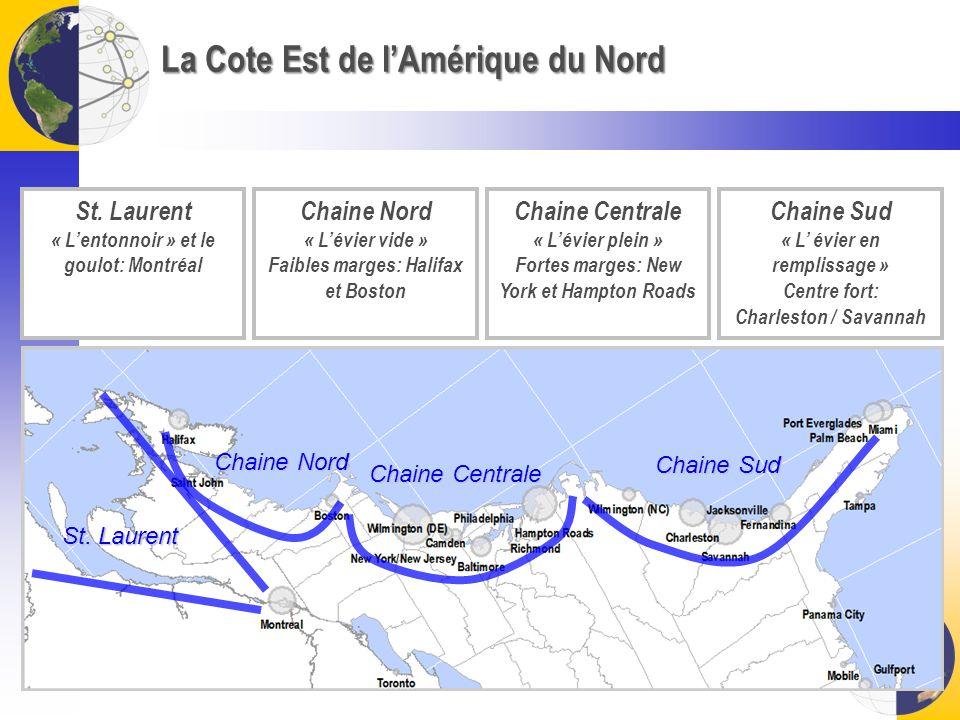 La Cote Est de lAmérique du Nord St. Laurent « Lentonnoir » et le goulot: Montréal Chaine Nord « Lévier vide » Faibles marges: Halifax et Boston Chain