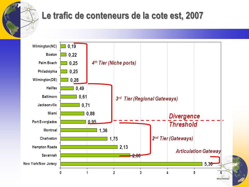 Le trafic de conteneurs de la cote est, 2007 2 nd Tier (Gateways) 3 rd Tier (Regional Gateways) 4 th Tier (Niche ports) Articulation Gateway Divergenc