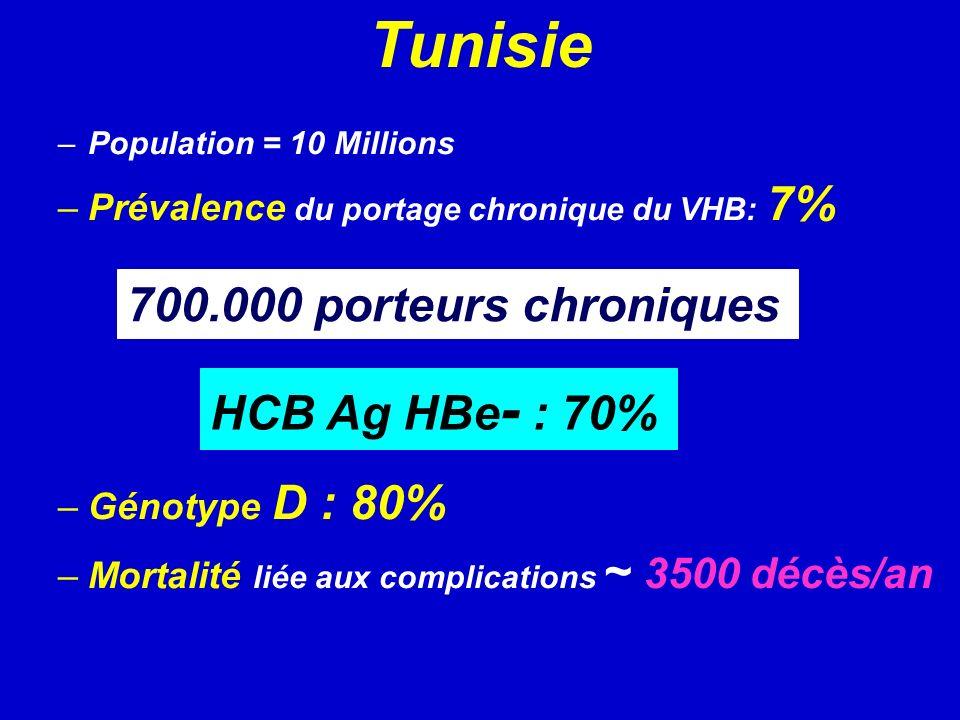 –Population = 10 Millions –Prévalence du portage chronique du VHB: 7% –Génotype D : 80% –Mortalité liée aux complications ~ 3500 décès/an 700.000 porteurs chroniques Tunisie HCB Ag HBe - : 70%