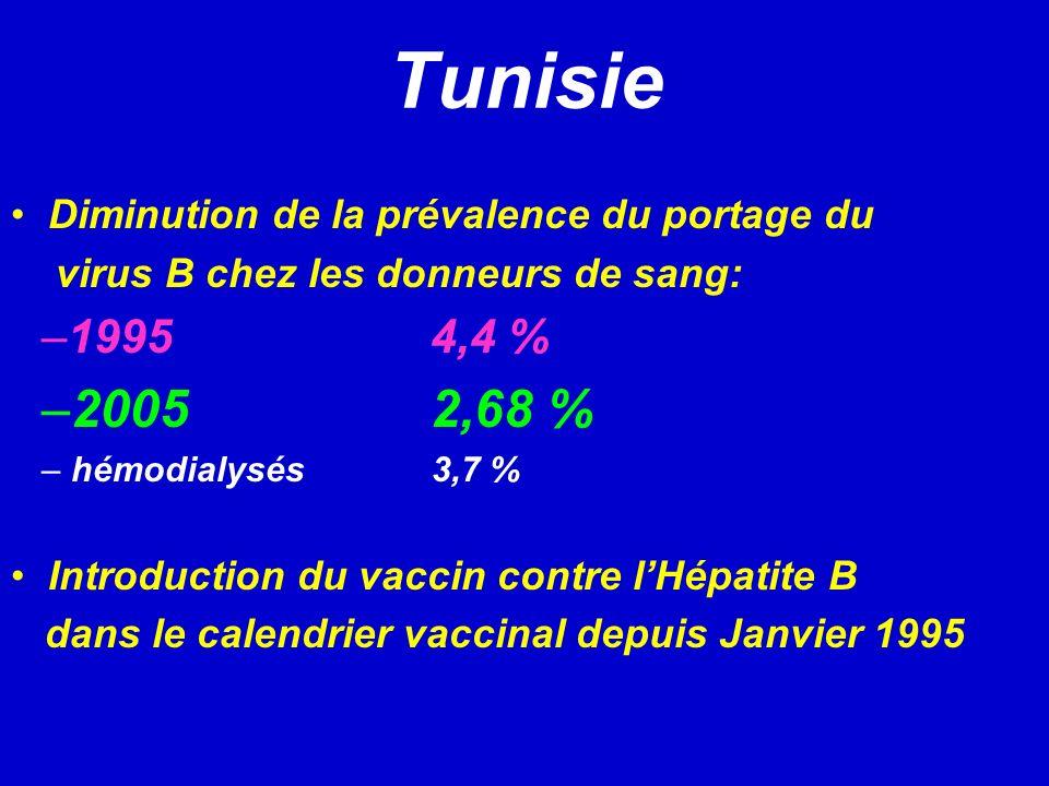 Tunisie Diminution de la prévalence du portage du virus B chez les donneurs de sang: –1995 4,4 % –2005 2,68 % – hémodialysés 3,7 % Introduction du vaccin contre lHépatite B dans le calendrier vaccinal depuis Janvier 1995