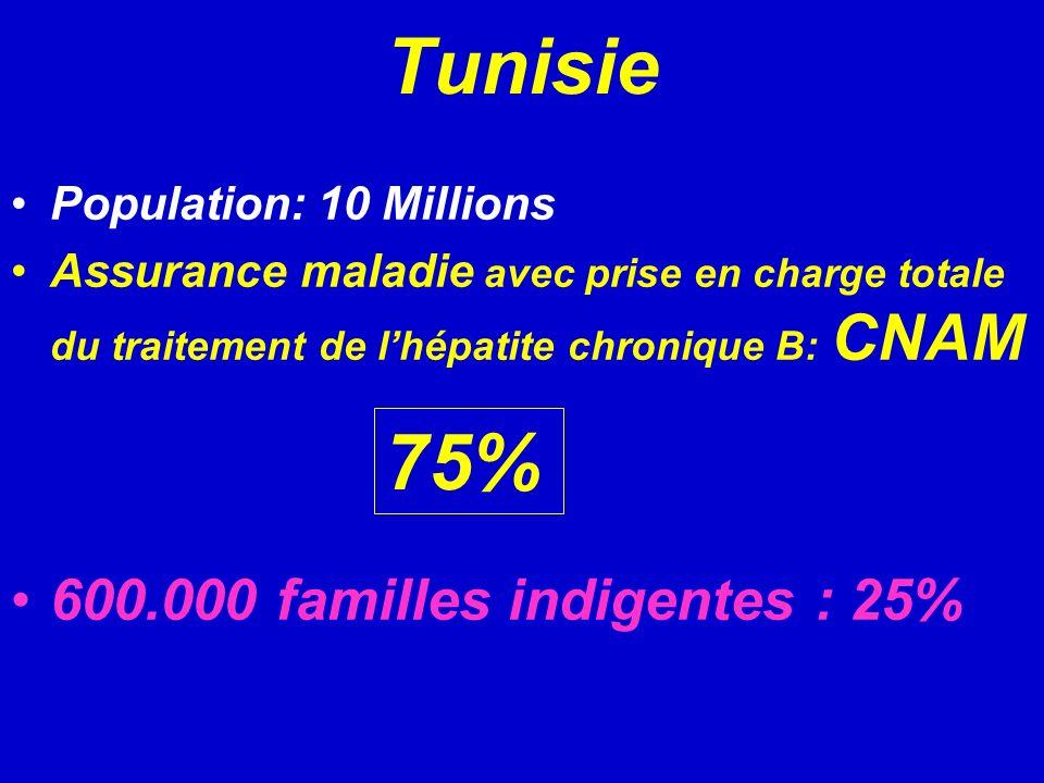 Tunisie Population: 10 Millions Assurance maladie avec prise en charge totale du traitement de lhépatite chronique B: CNAM 600.000 familles indigentes : 25% 75%