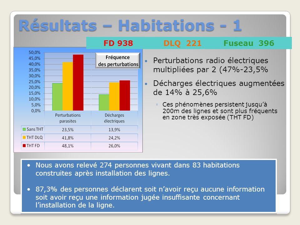 Résultats – Habitations - 1 Perturbations radio électriques multipliées par 2 (47%-23,5% Décharges électriques augmentées de 14% à 25,6% Ces phénomènes persistent jusquà 200m des lignes et sont plus fréquents en zone très exposée (THT FD) FD 938DLQ 221Fuseau 396 Nous avons relevé 274 personnes vivant dans 83 habitations construites après installation des lignes.