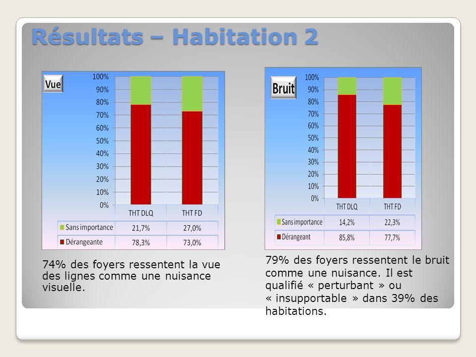 Résultats – Habitation 2 74% des foyers ressentent la vue des lignes comme une nuisance visuelle.