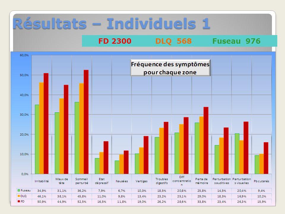 Résultats – Individuels 1 FD 2300DLQ 568Fuseau 976